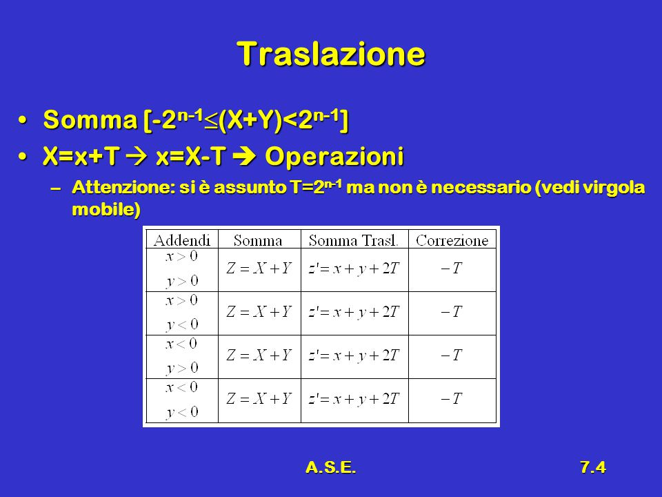Traslazione Somma [-2n-1(X+Y)<2n-1] X=x+T  x=X-T  Operazioni